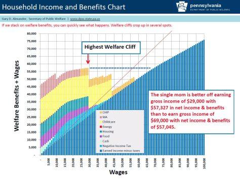 govt welfare cliff