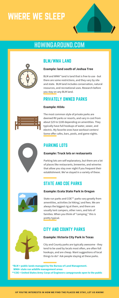 A brief description of the different types of campgrounds, from BLM and WMA land (boondocking) to private RV parks to State and City Campgrounds.