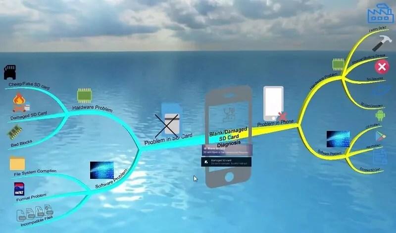 Mind Map Damaged SD Card