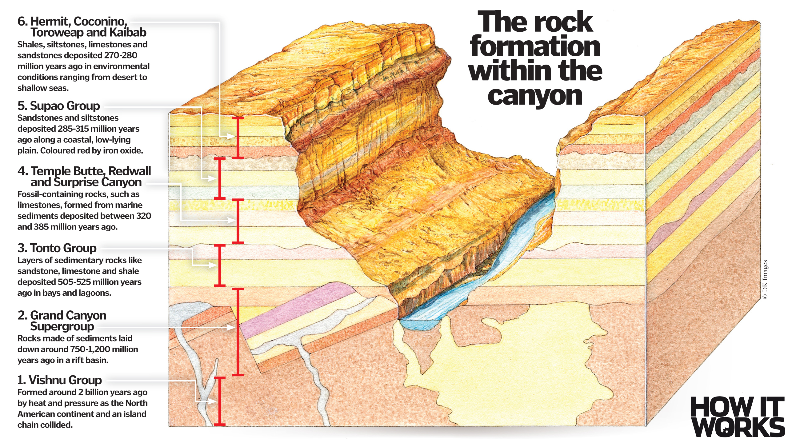 How Did The Grand Canyon Form