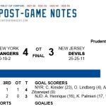 RANGERS KNOCK OFF DEVILS IN A SATURDAY NIGHT THRILLER