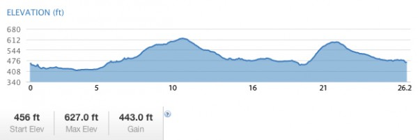 Full-Marathon-Elevation