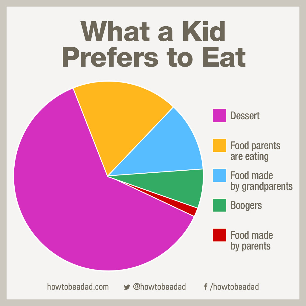 28 Funny Pie Charts You Ll Wish You Could Eat Not Really