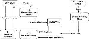 Thapar University 2009 MCA CA010 : System Analysys