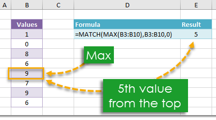 How To Find The Position Of The Maximum