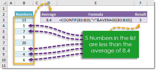 How To Count The Number Of Items Less Than The Average
