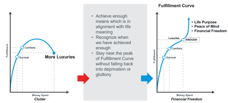 fulfillment curve in financial planning
