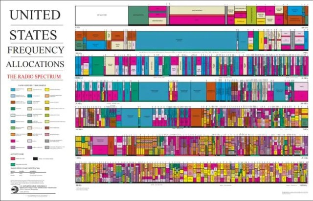 chart of US frequency allocations for the radio spectrum