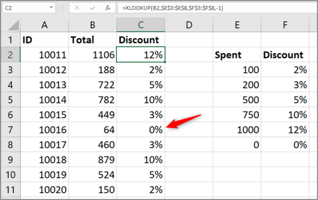The lookup range does not need to be in ascending order