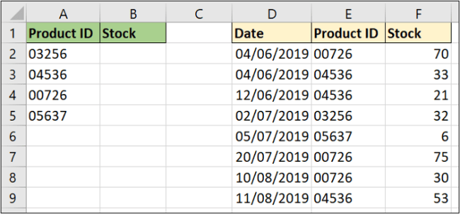 Sample data for a backwards lookup