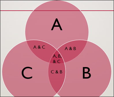 Venn diagram with complete text