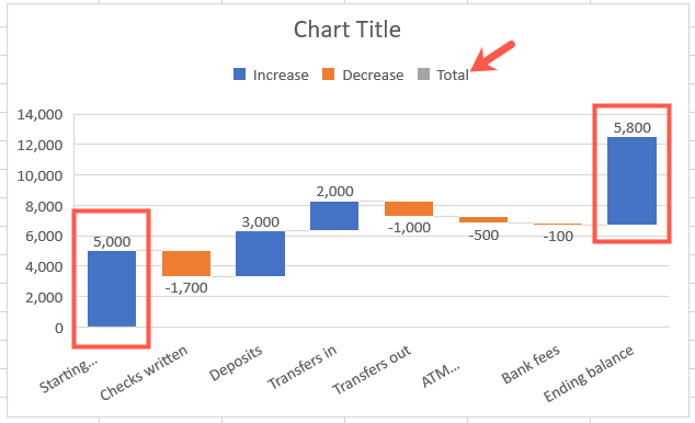 Example of a waterfall chart with no totals