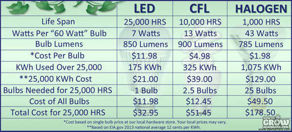 Led Grow Light Distance Chart