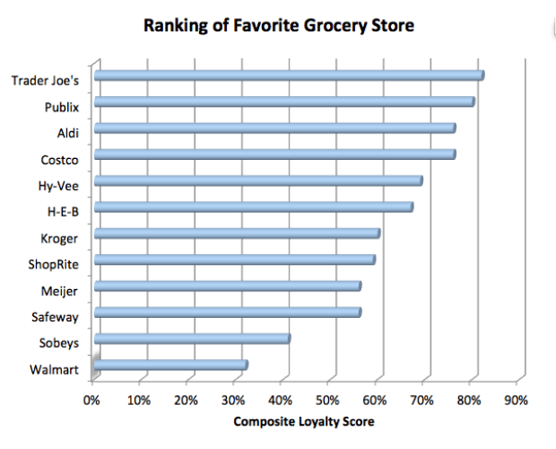 Ranking of Favorite Grocery Store Chains