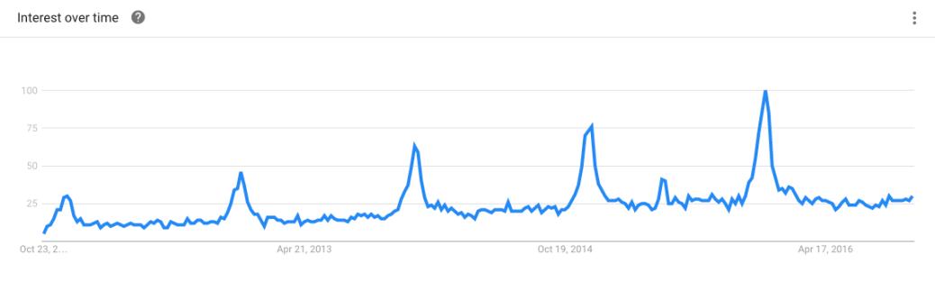 scratch map trend