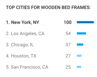 top cities for wooden bed frames