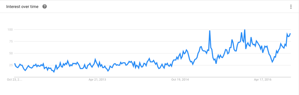 google trends wind breaker