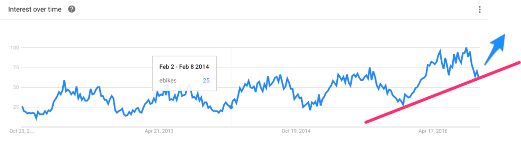 ebikes seasonal trend