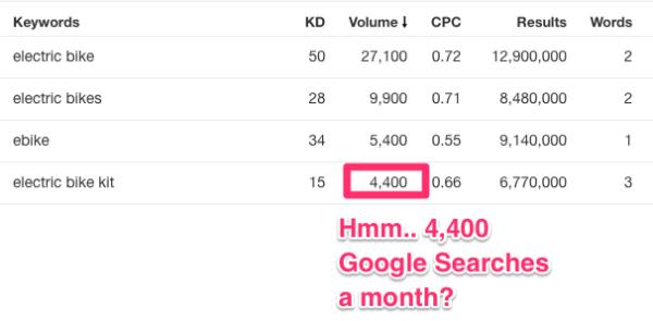search volume for ebikes