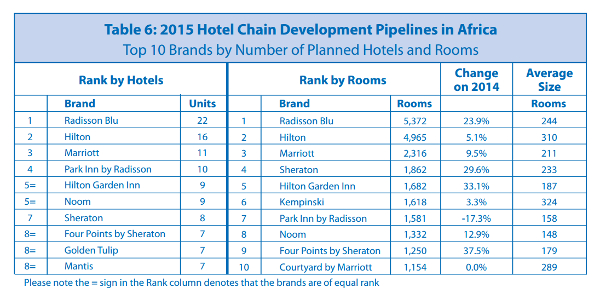 Planned hotel brands 600x