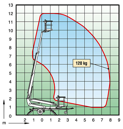 Tilhengerlift DINO 120TN diagram