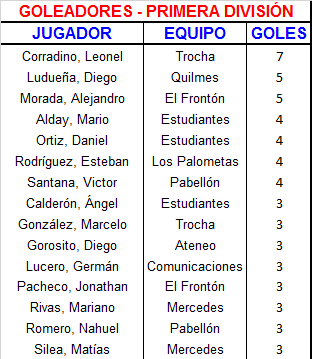 10 Goleadores Primera