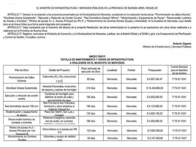 Tras gestiones y aprobación de rendición arribarán más 40 millones de pesos para Mercedes