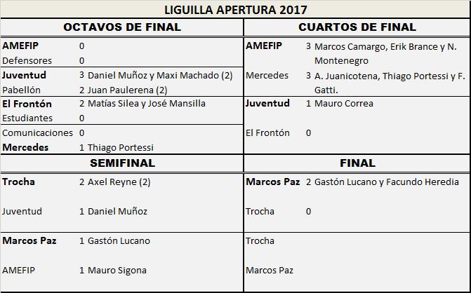 Atlético Marcos Paz venció en la primera final a Trocha