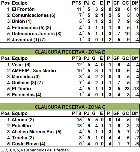 En Reserva, Ateneo goleó, Vélez se subió a la punta y Unión frenó a El Frontón