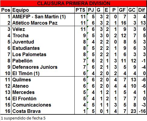 Juventud venció a Quilmes en Primera y Reserva