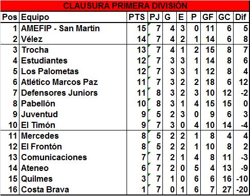 El empate de Trocha y Estudiantes benefició San Martín y Vélez