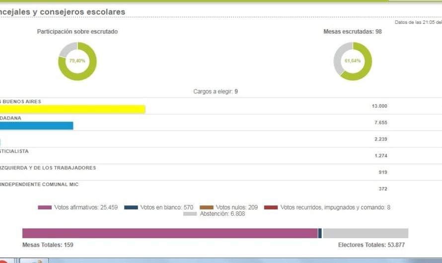 Datos oficiales: Cambiemos gana con el 51% de los votos