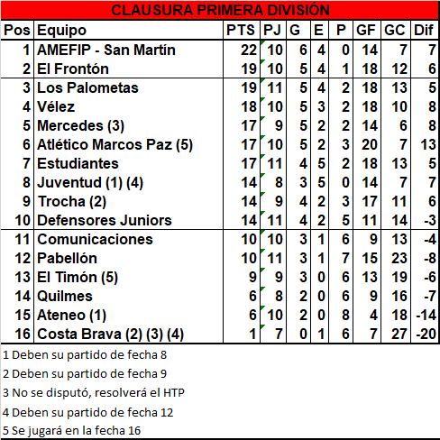 AMEFIP Barrio San Martín es el líder en soledad del torneo Clausura de Primera