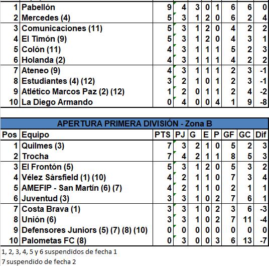 Quilmes venció a Trocha y Pabellón sigue siendo el mejor
