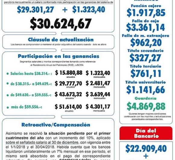 Los Bancarios acuerdan aumento que lleva el salario a 30 mil pesos