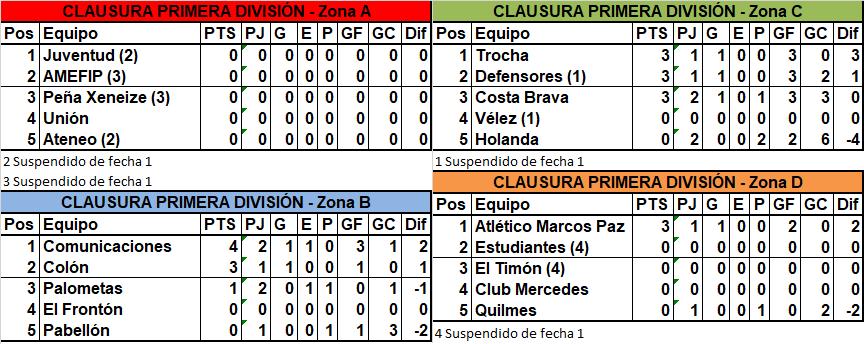 Trocha y Defensores ganaron en el inicio de la segunda del Clausura