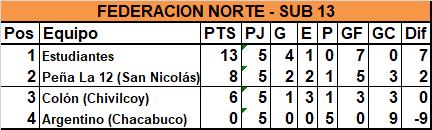 En Sub 13, Estudiantes logró la clasificación al vencer a Argentino de Chacabuco