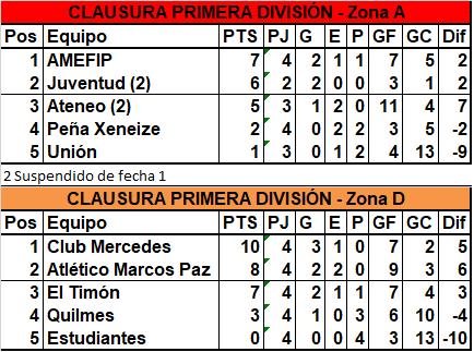 Quilmes goleó a Estudiantes y Ateneo empató con Barrio San Martín