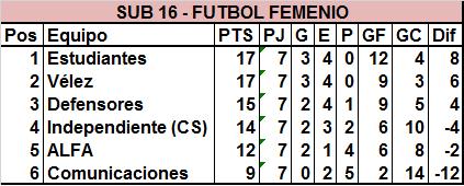 Fútbol Femenino: Estudiantes, El Frontón, Club Mercedes y Vélez siguen en carrera en Primera División