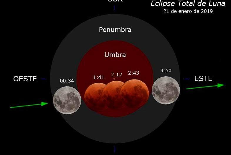 El Observatorio Municipal invita a ver el eclipse de Luna