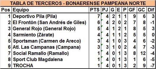 Bragado Club derrotó a Sportsman, que perdió terreno por ser el mejor tercero