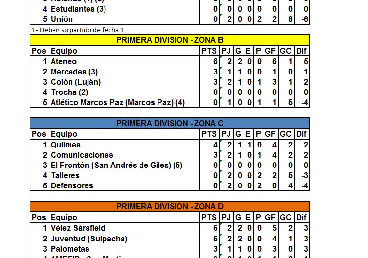 En Primera División se jugó la primera fecha interzonal y Vélez, Ateneo y Juventud suman seis puntos