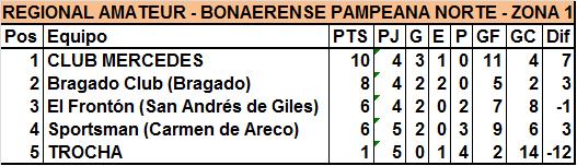 Trocha fue goleado por Sportsman y dilapidó sus chances de clasificación
