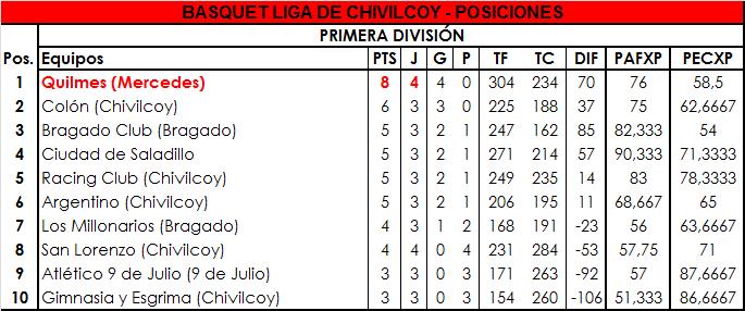 Quilmes venció a San Lorenzo en Chivilcoy y sigue siendo el líder en Primera