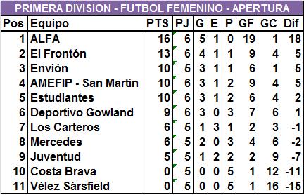 ALFA es el mejor en las tres categorías del Fútbol Femenino