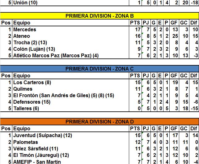 Durante el feriado se jugó la octava fecha de la Liga Mercedina