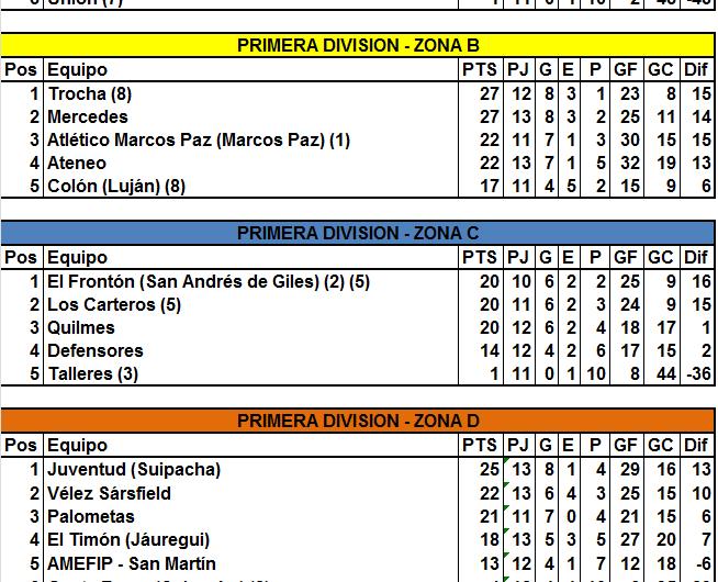 Se tornó pareja la pelea por los primeros tres puestos en todas las zonas de Primera División