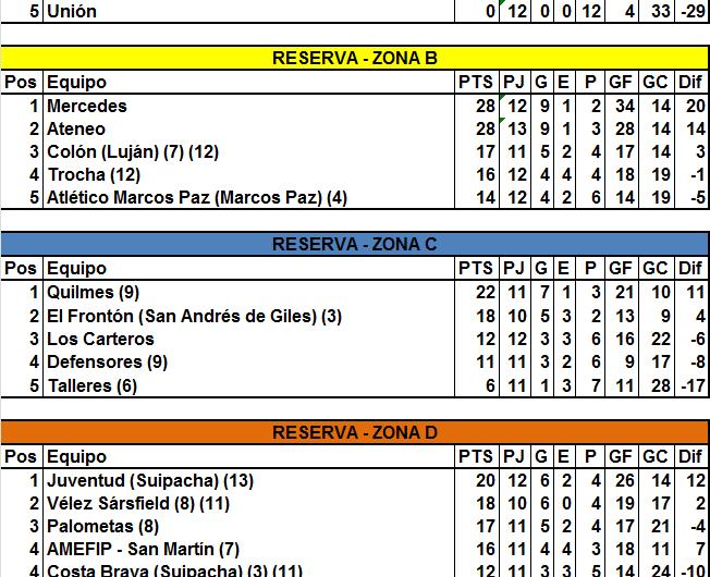 Pabellón superó a Holanda en la tabla de Reserva y Talleres consiguió su primer triunfo