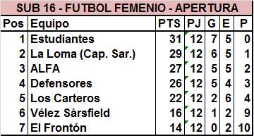 Estudiantes, Defensores, La Loma y ALFA definirán la Sub 16 del Fútbol Femenino