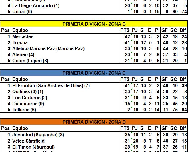 Quilmes venció a Costa Brava, quien quedó casi afuera Liguilla